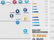 Accessibilité temps réponse Vimeo, Linkedin YouTube tête
