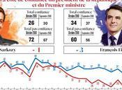 Record d'impopularité Sarko mécontents