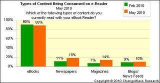 La moitié des détenteurs d'iPad lisent la presse ; 74% disent être