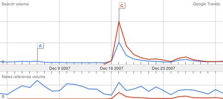 Sarkozy, Carla Bruni, Facebook, iphone, youtube… : les mots les plus recherchés sur Google Trends