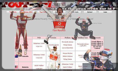 Suivez la Saison 2010 sur Tout-F1