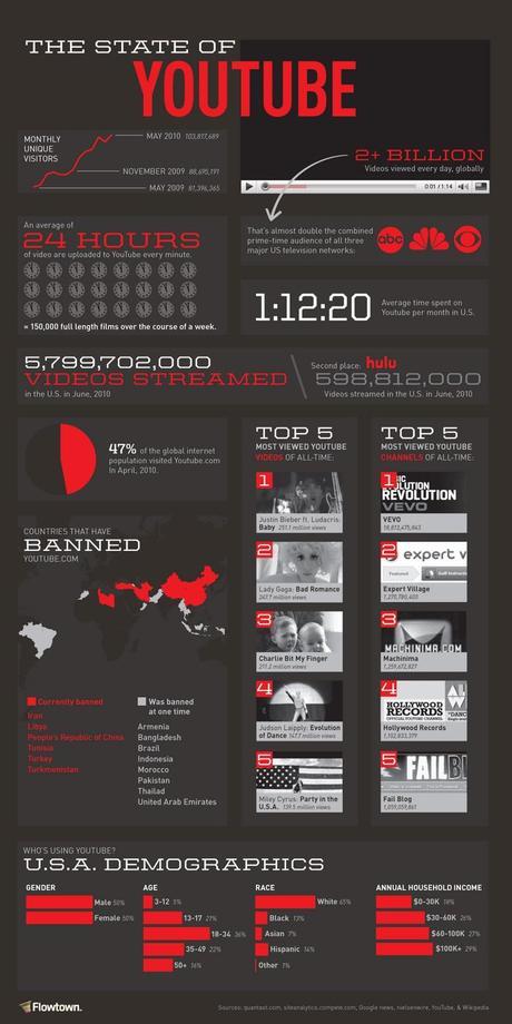 Youtube et les causes sociétales