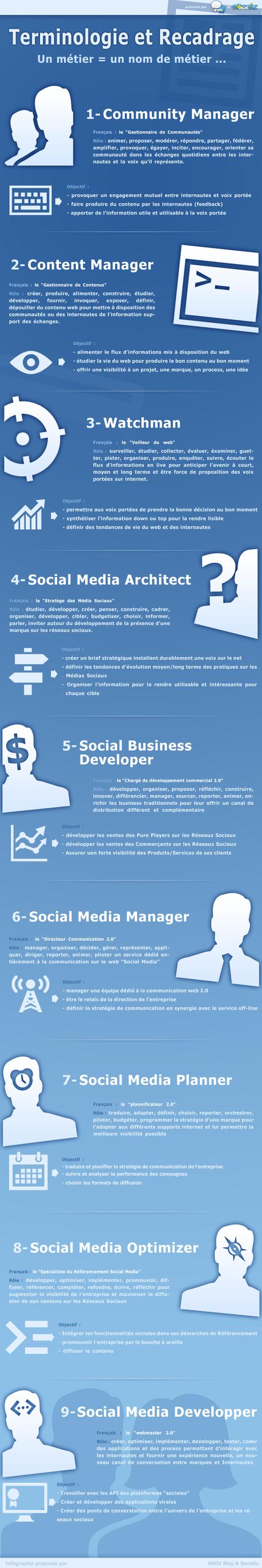 Les métiers du Web social