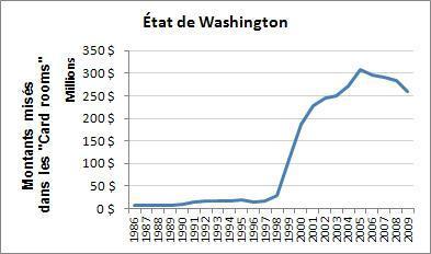 Washington State Revenus des Card rooms