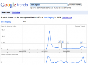 google trends tron legacy 300x221  Coca Cola Zero et Tron Legacy : Coca Cola Zero Live Cycle