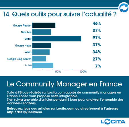 Le Community Manager français