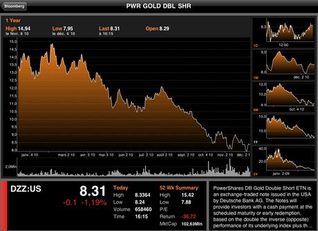 DZZ (NYSE)=Faire beaucoup d'argent en pariant sur la baisse de l'or?
