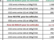 BONUS MALUS ecologique voitures (liste vehicules FLEX FUEL controverse