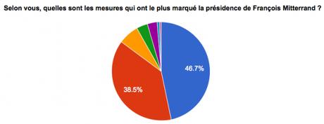 François Mitterrand : ce que vous nous avez dit