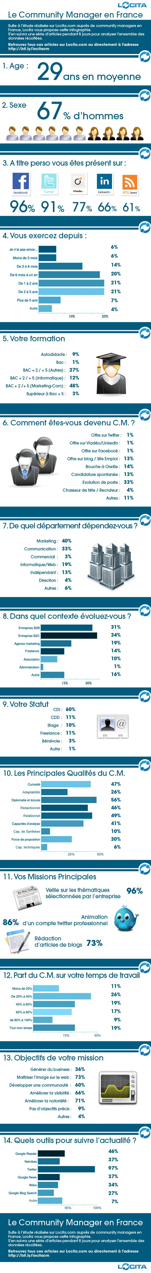 Le community manager, en France, en 1 infographie