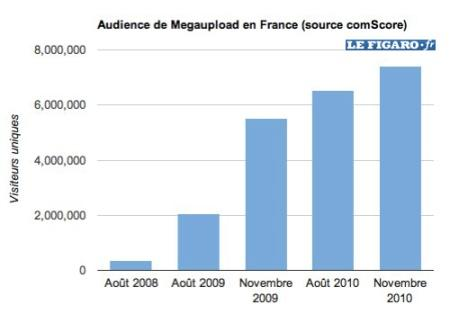 Megaupload France in Echapper à Hadopi avec Megaupload