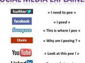 réseaux sociaux expliqués quelques mots
