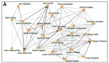 sports,graphe,tennis,analyse,réseau