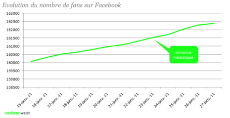 Evolution du nombre de fans facebook Quick