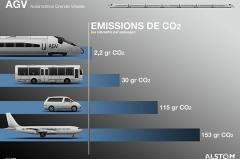 L'AGV, train vert AGV d'Alstom