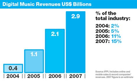 digital music revenues