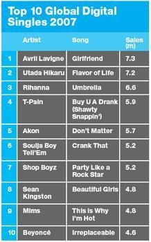 top10 digital singles