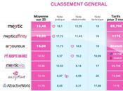 Meetic toujours top, selon classement HCG/TF1!