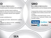 SEM, SEO, SEA, tour d'horizon