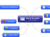 série maps modèles pour gestion projets