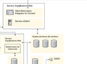 [GED Etape Installation client léger eClient machine locale