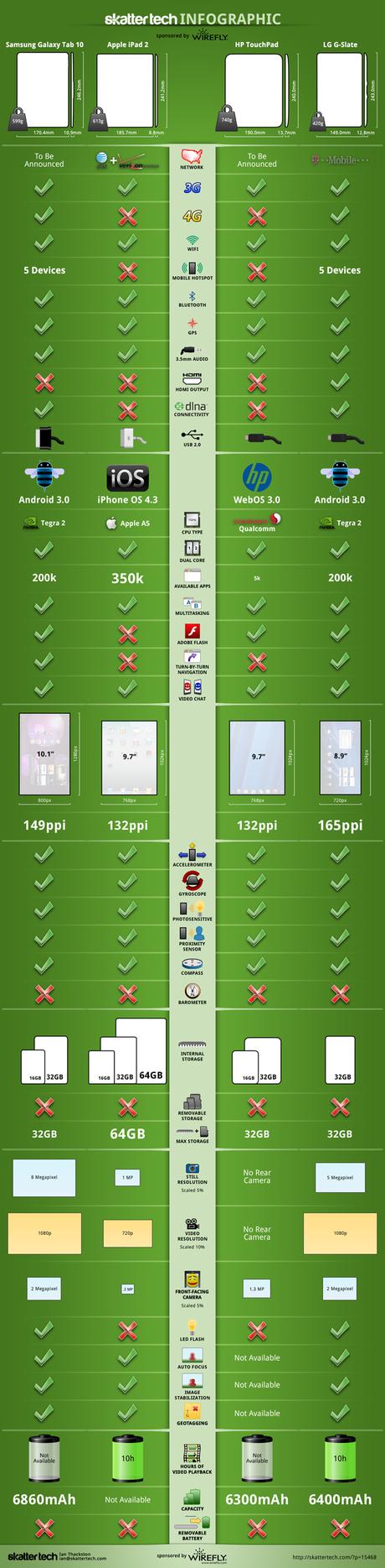 samsung galaxy tab 10 1 apple ipad 2 hp touchpad lg g slate small Quelle tablette choisir ?