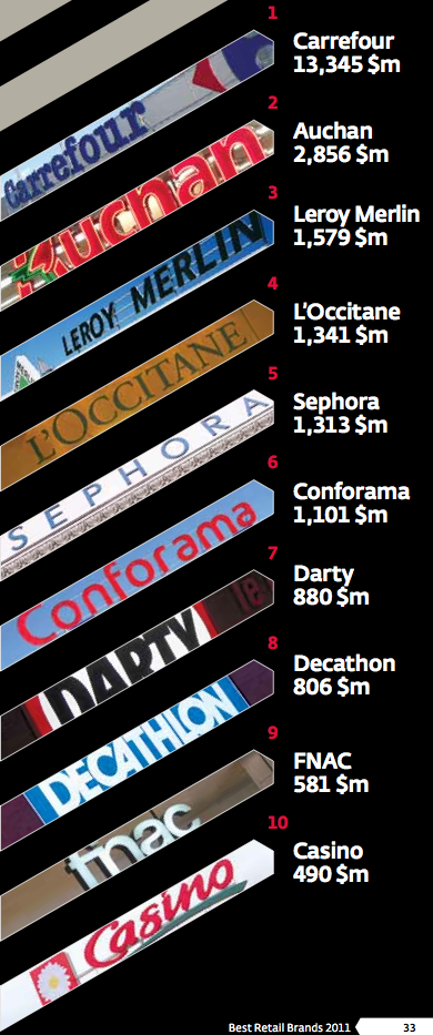 Les marques championnes de la Distribution en 2011 – Interbrand