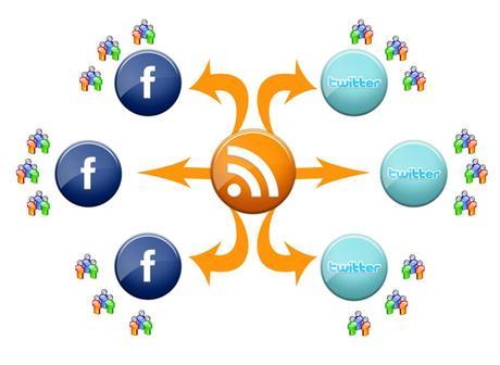 syndication flux RSS blog sur Twitter et Facebook