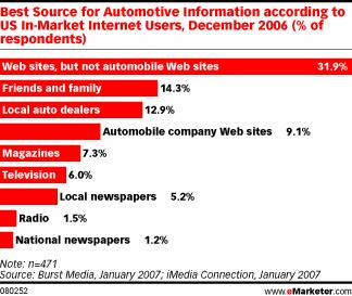 Best Source for Automotive Information according to US In-Market Internet Users, December 2006 (% of respondents)