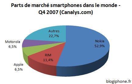 smartphones canalys