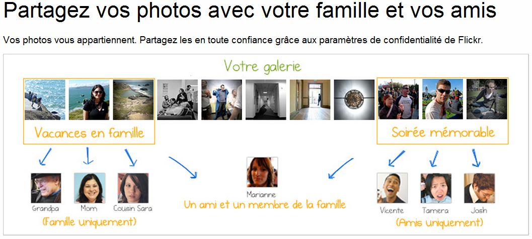 Flickr partage de photos