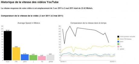youtube jdg 540x251 Orange, SFR et Free bloquent ils l'accès à Youtube ?