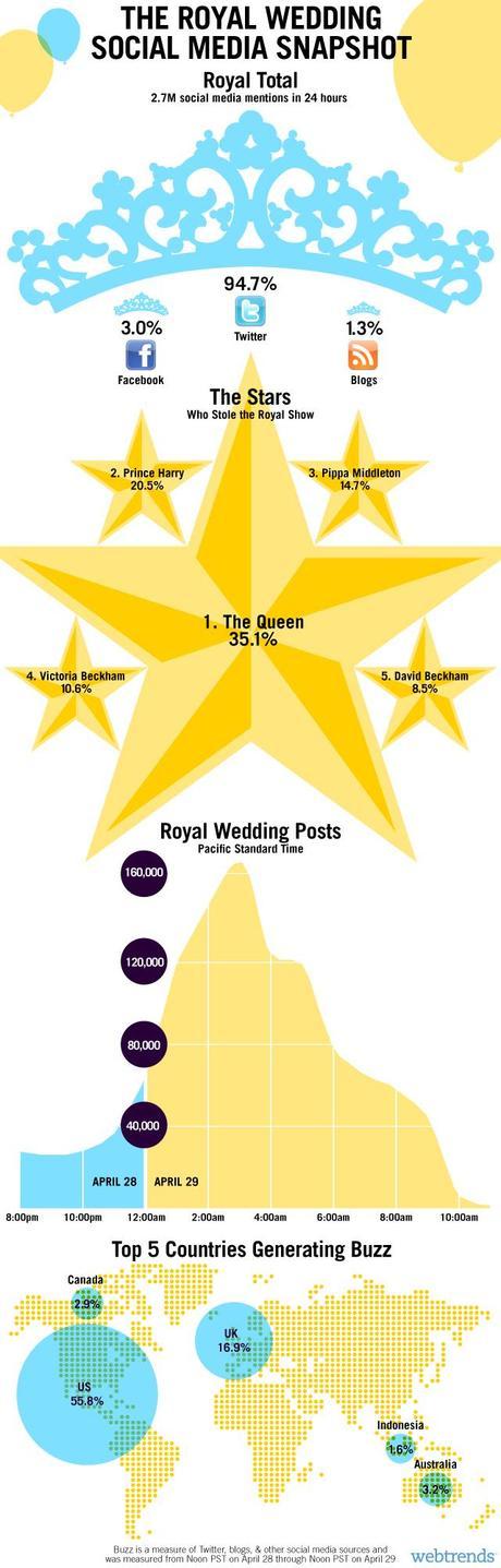 """Infographie: bilan de 24h du """"Royal Wedding"""" sur les médias sociaux image"""