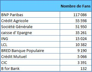 tableaubanques