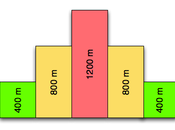 186ème sortie Fractionné série pyramidal