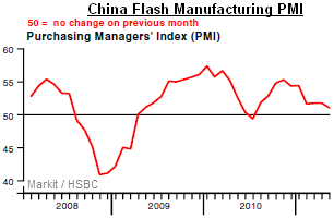 China-flash-manuf-PMI-mai-2011.png