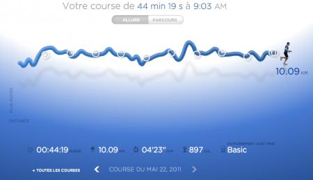 188ème sortie – 10km du 19ème