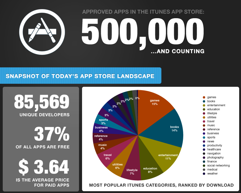 La barre des 500 000 applications sur l'App Store est franchie