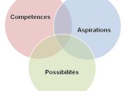 Trouver idéal grâce bilan compétences