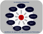 commission Gouvernance l'Information