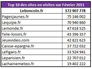 Audience Top 10 Sites Internet