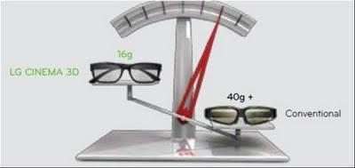 TV LG Cinema 3D versus TV 3D conventionnelle : quelles différences ?