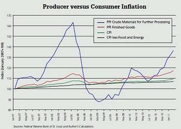 Le problème de la politique du dollar faible