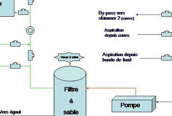 piscine naturelle sch ma des circuits de filtration et de traitement paperblog. Black Bedroom Furniture Sets. Home Design Ideas