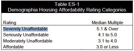 Le pire temps pour investir dans l'immobilier au Canada, c'est MAINTENANT