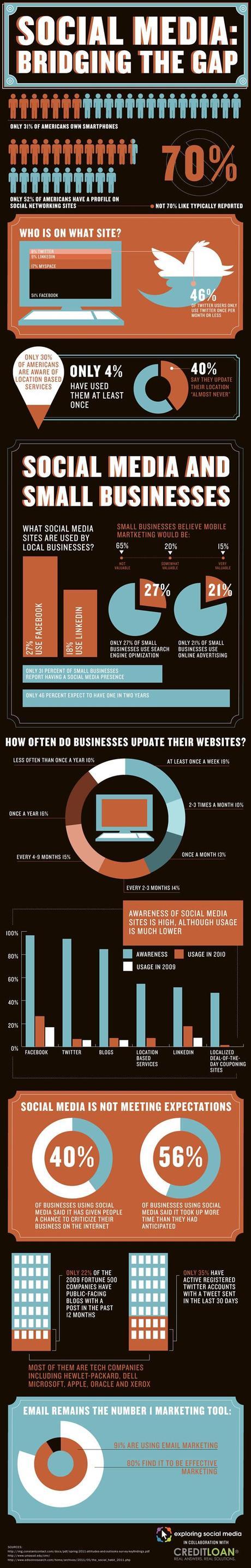 La vérité sur les médias sociaux: une infographie qui remet les pieds sur terre