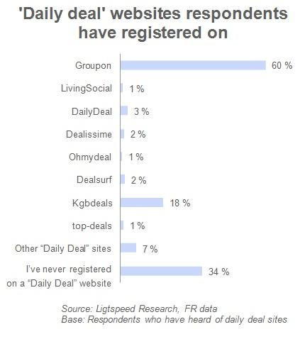 Daily deal websites respondents have registered on