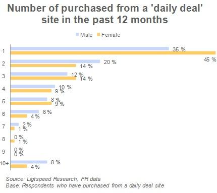 Number of purchased from a 'daily deal' site in the past 12 months