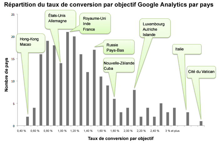 Bulletin d'information sur l'analyse comparative Google Analytics