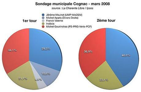 Carnet de campagne à Cognac [7] : remous